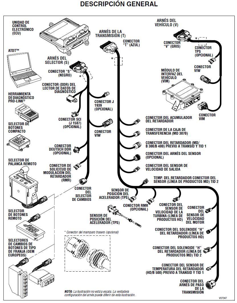 Procedimiento para Diagnostico de FALLAS en transmisiones